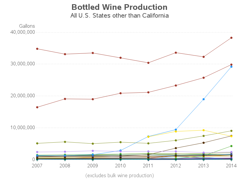 us_wine_production1