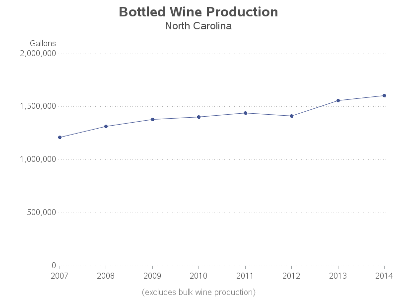 us_wine_production2