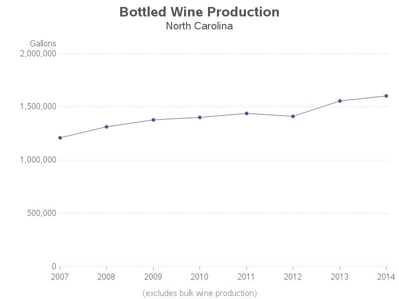 us_wine_production2