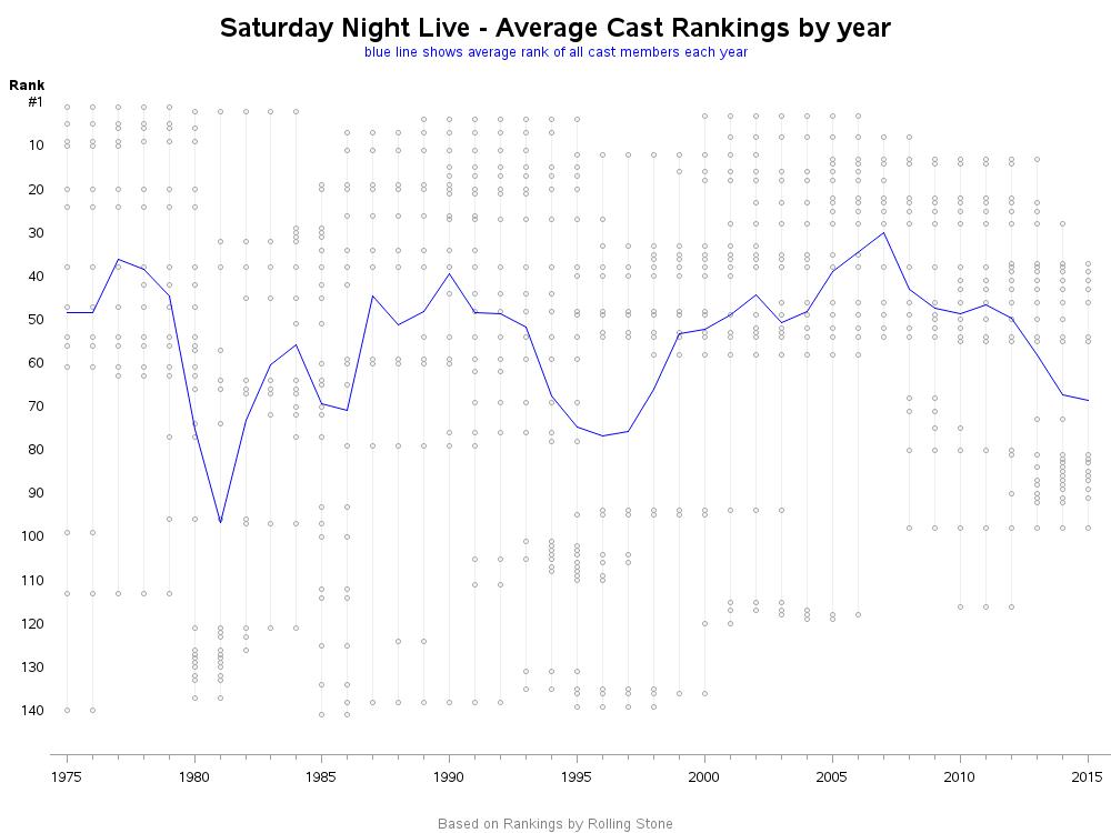 snl_average