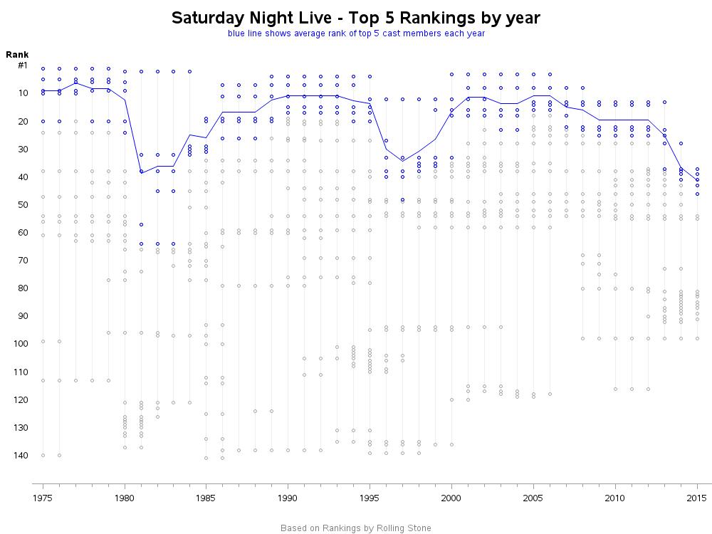 snl_average_top5