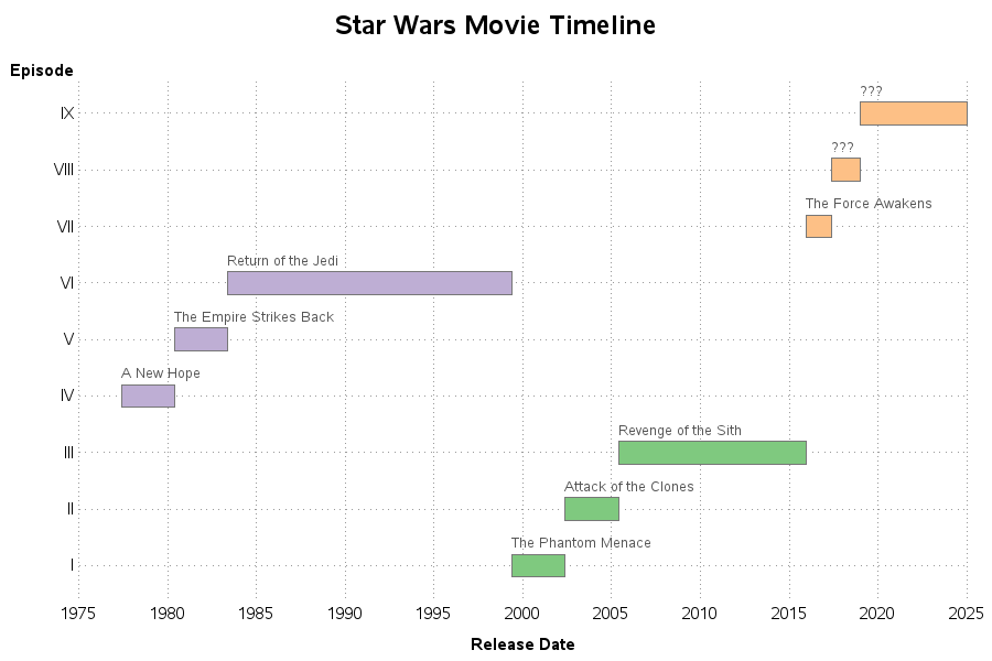 star_wars_releases