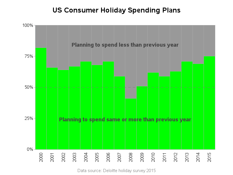 us_holiday_spending