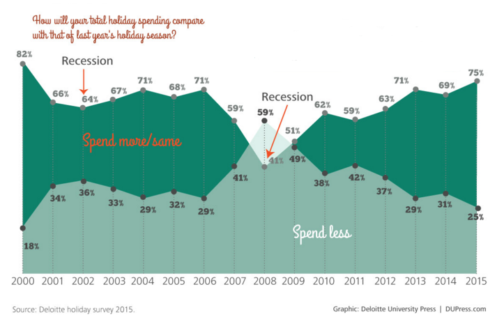 us_holiday_spending_orig