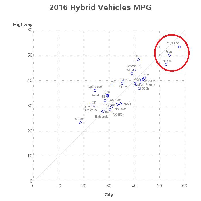mpg_hybrids_circled