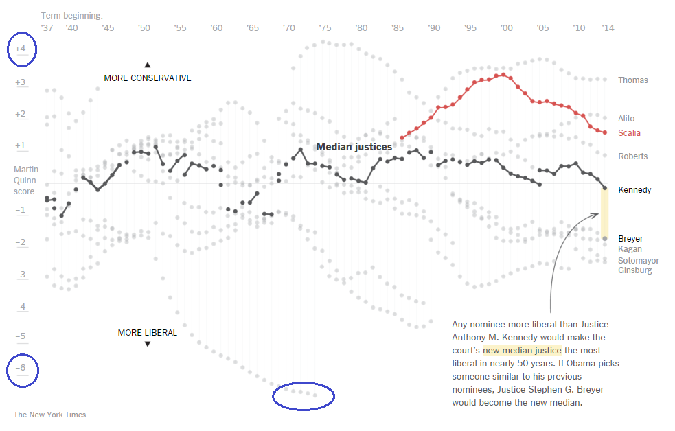 nytimes_justices_graph