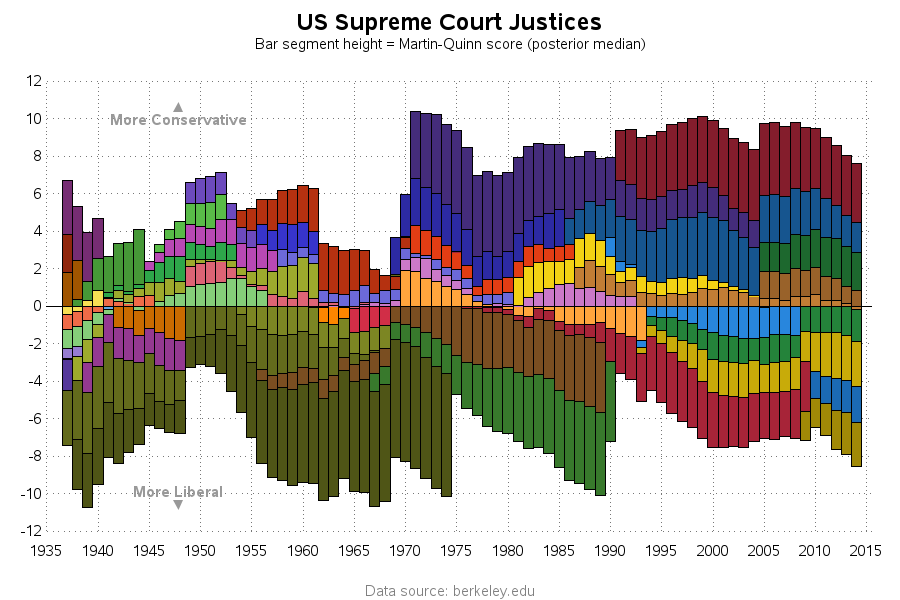 supreme_court_justices1