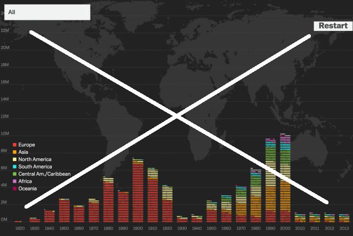 Immigration_history_flowingdata