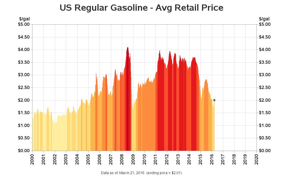 gasoline_prices_plot