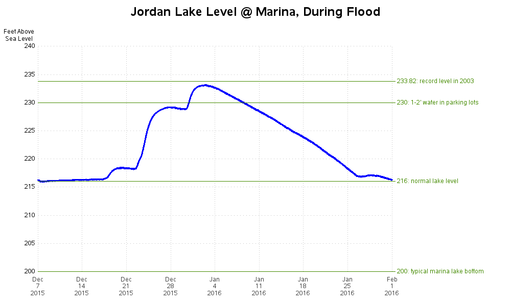 jordan_lake_marina_flooding