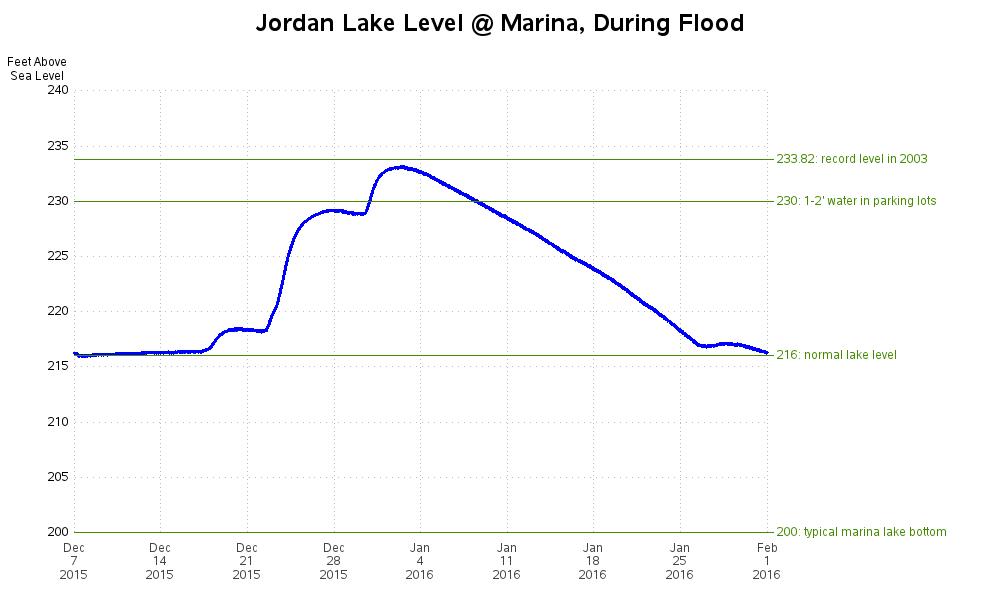 jordan_lake_marina_flooding