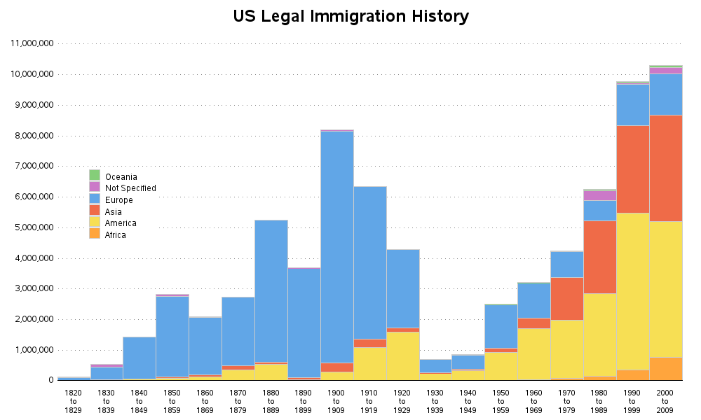 a history of immigration to the us In the 1750s, the united states of america was not yet a country, but its trouble  with immigrants already had begun people of non-wasp (white.