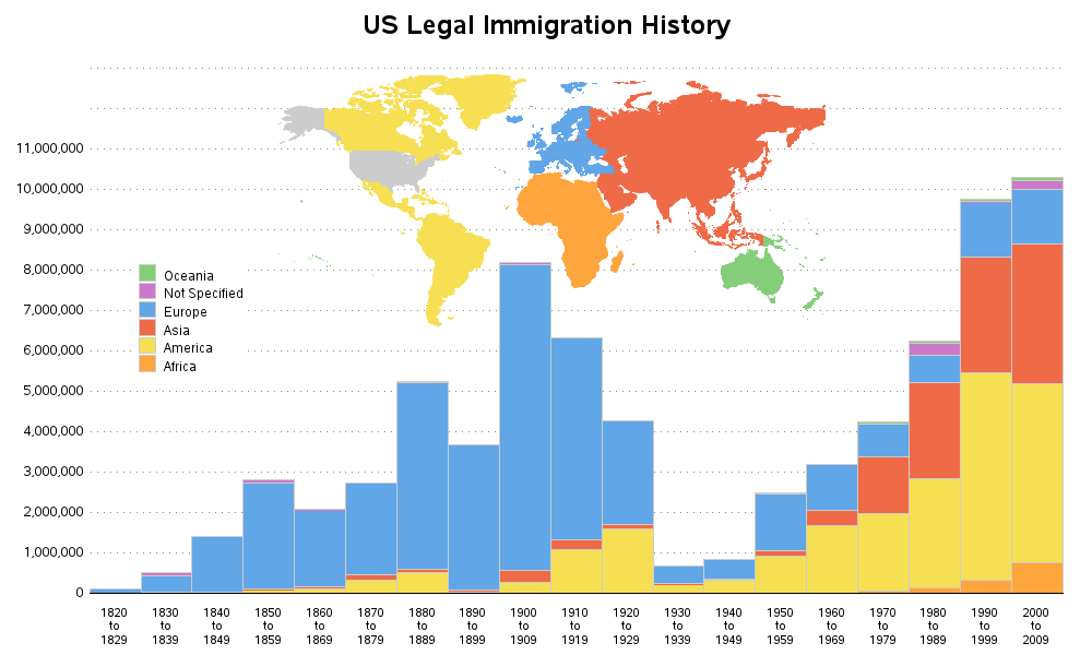 us_immigration_history