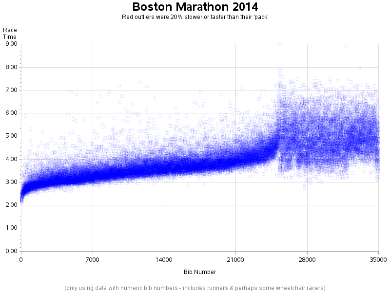 boston_marathon_2014_data