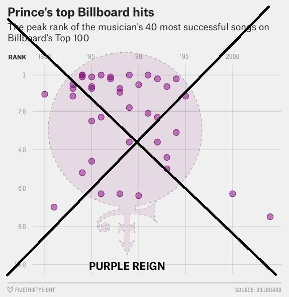 fivethirtyeight_prince