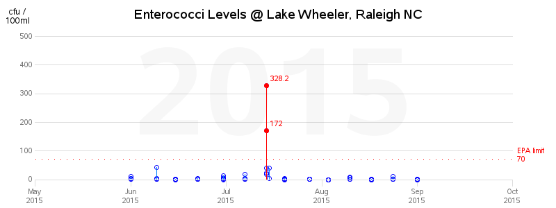 lake_wheeler_enterococci_2015