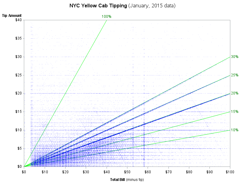 New York taxis: tip ersus fare amount