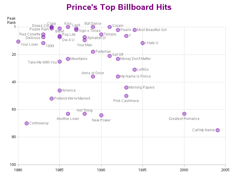 prince_billboard_hits