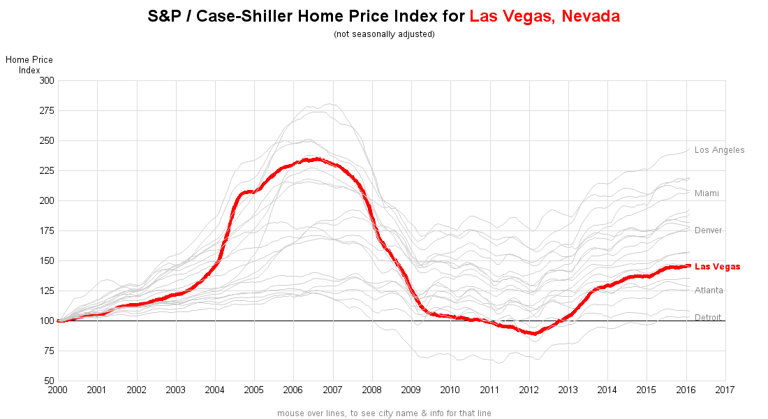 las_vegas_home_prices