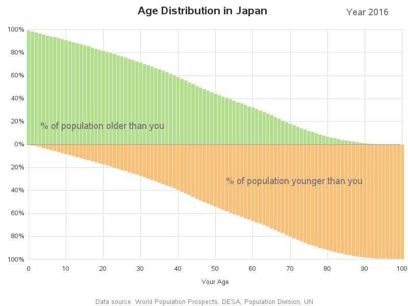 age_analysis_japan