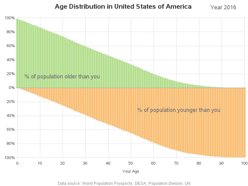 age_analysis_us