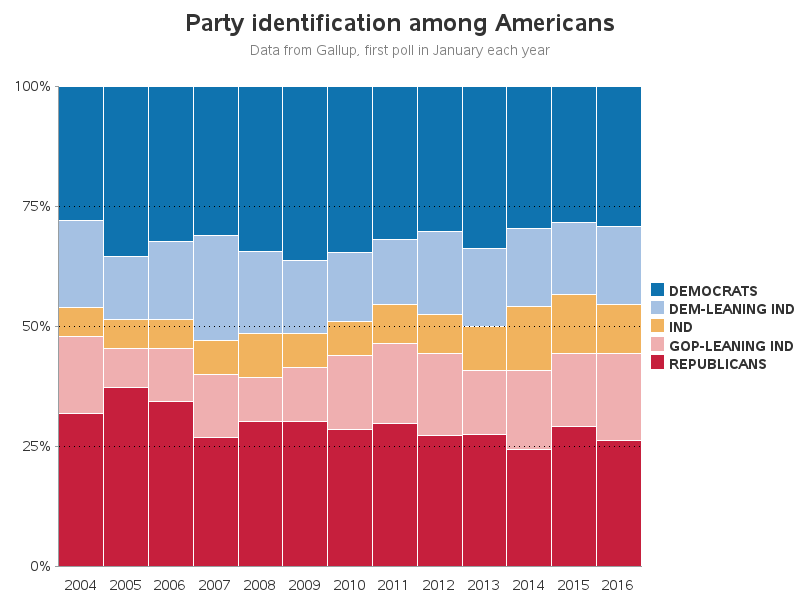 political_party_bar