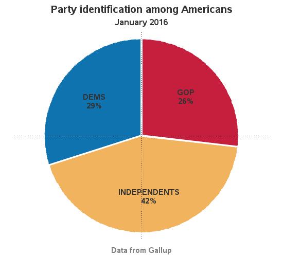 political_party_pie