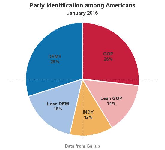 political_party_pie1