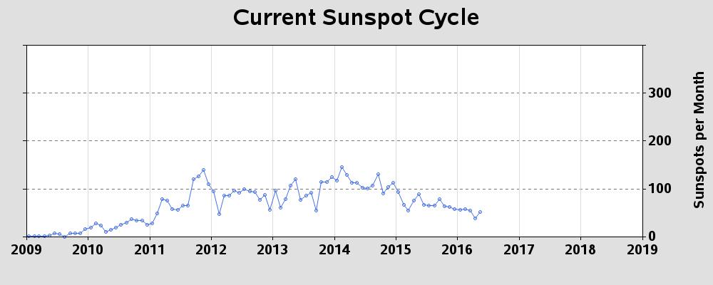 sunspot1