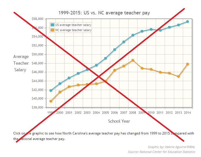 Chart Ilrating International Comparison Of Teacher Salaries
