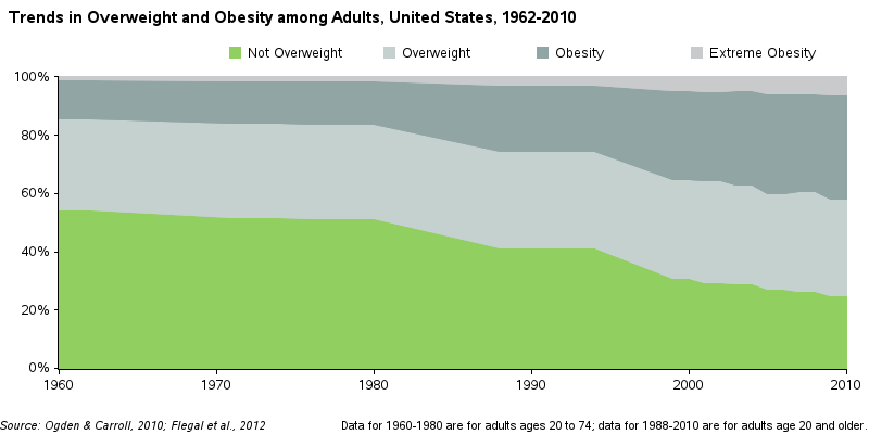 us_obesity_restacked