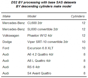 Results of DS2 BY processing without pre-sorting the data