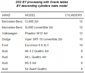 Results of processing Oracle data with a BY statement