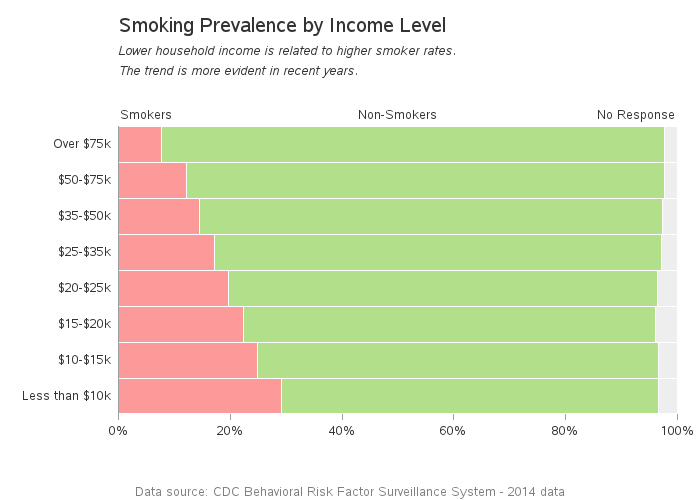 cdc_smoking_2014_income2