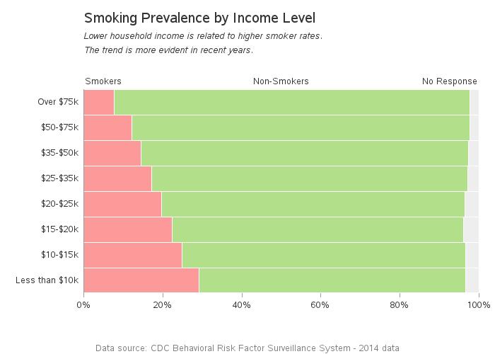cdc_smoking_2014_income2