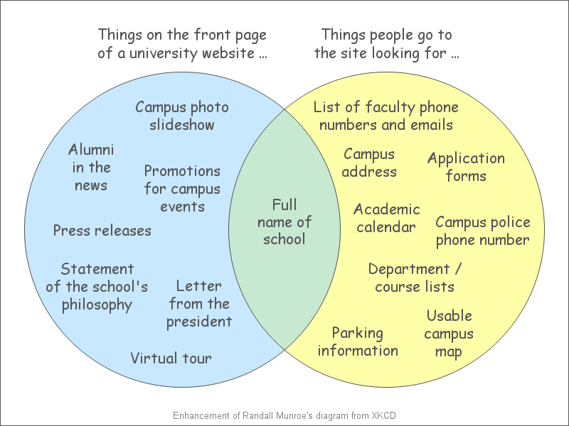 college_website_venn