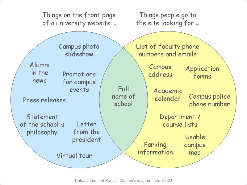 college_website_venn