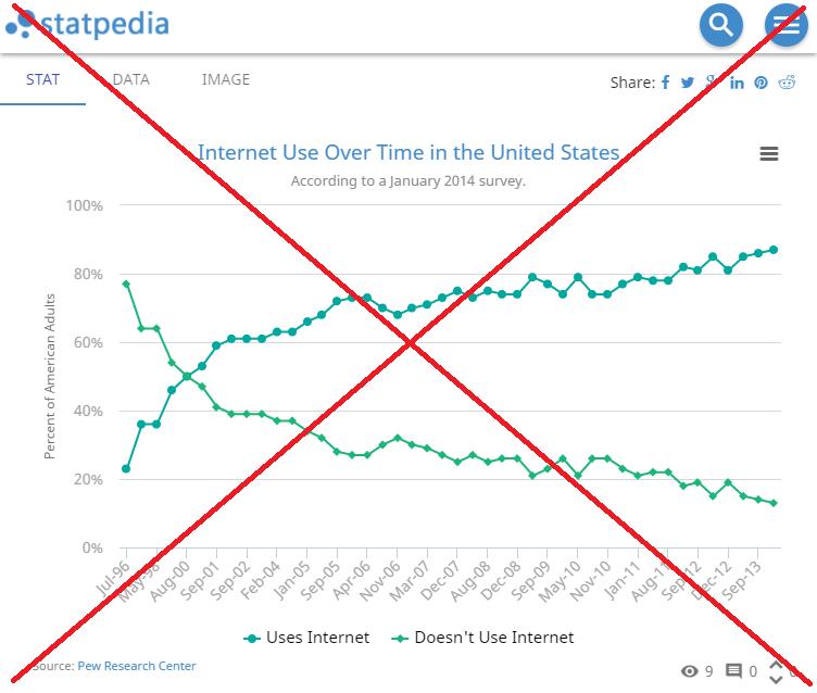 internet_use_statpedia