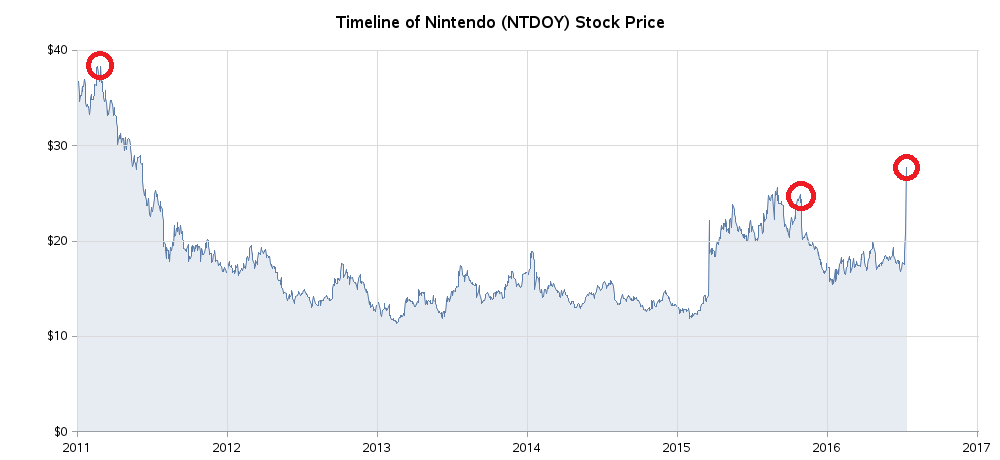 nintendo_stock2