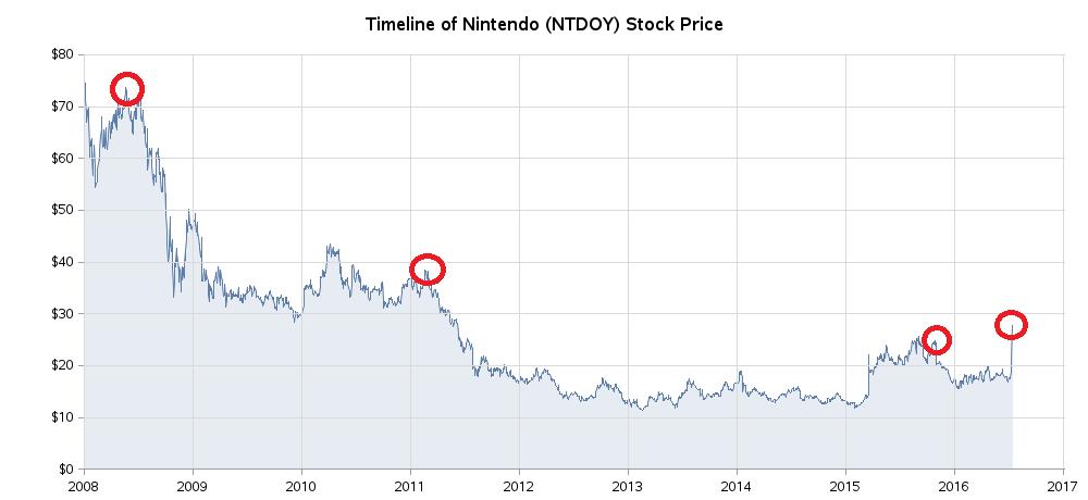 nintendo_stock3