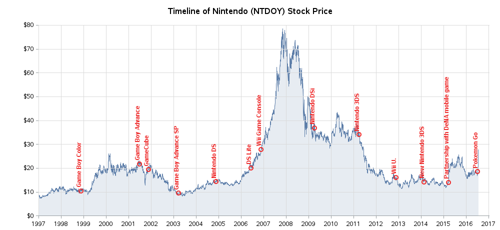 nintendo_stock4