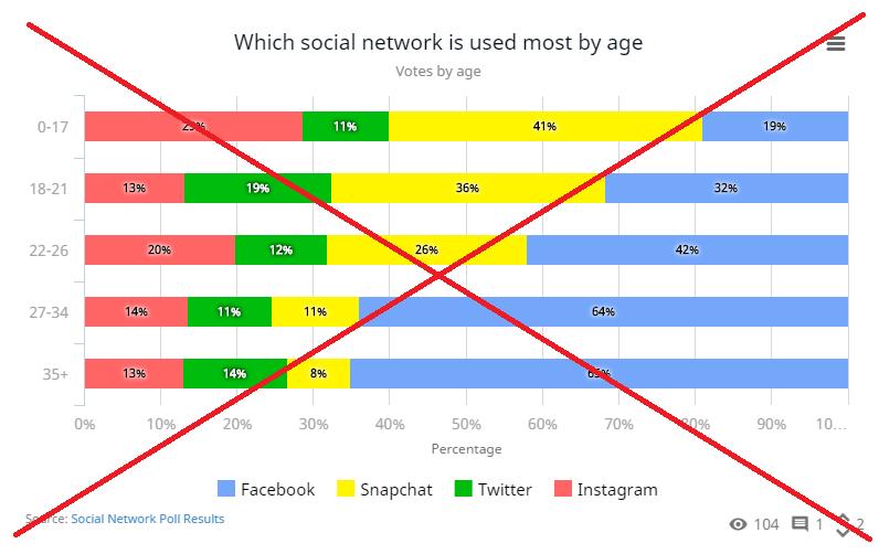 social_network_age_statpedia