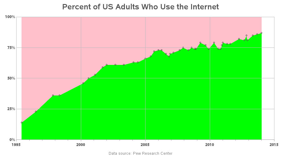 us_internet_use