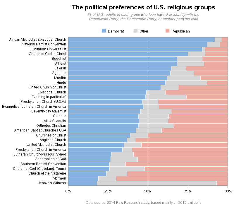 us_religious_political_leanings_democrat