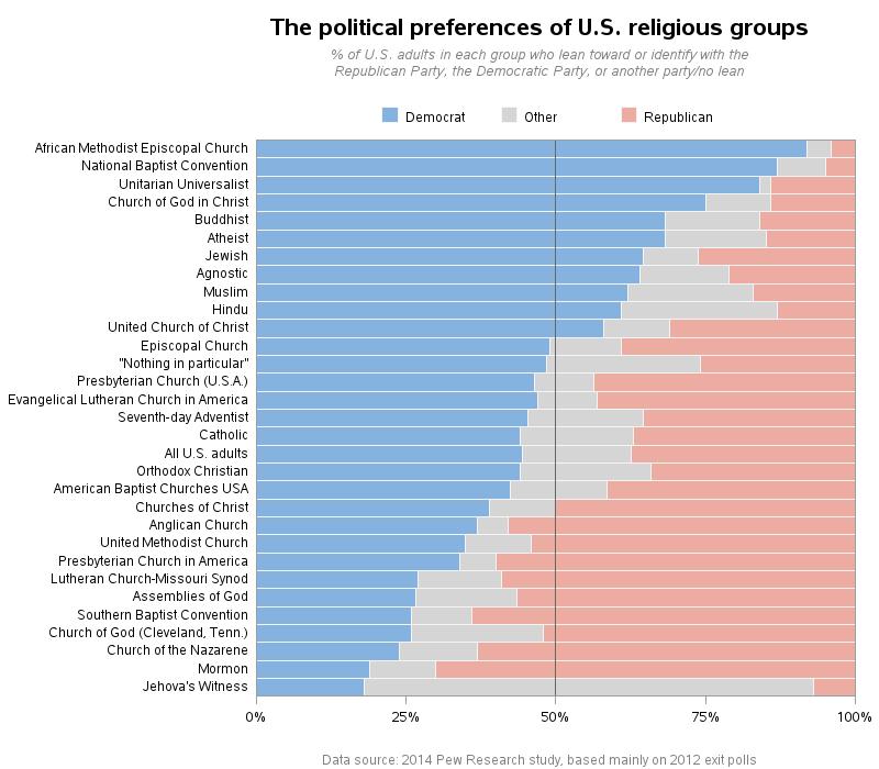 us_religious_political_leanings_democrat