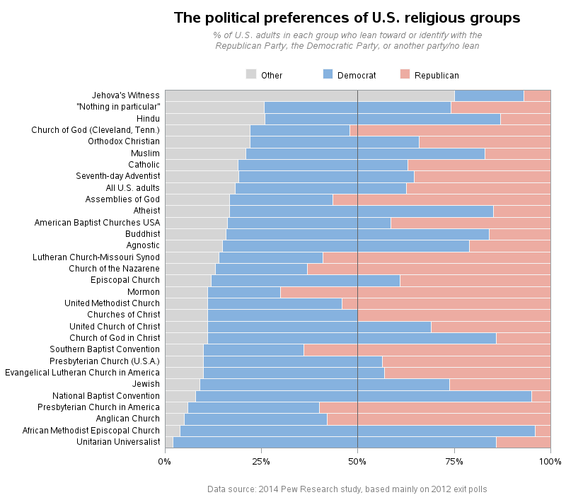 us_religious_political_leanings_other