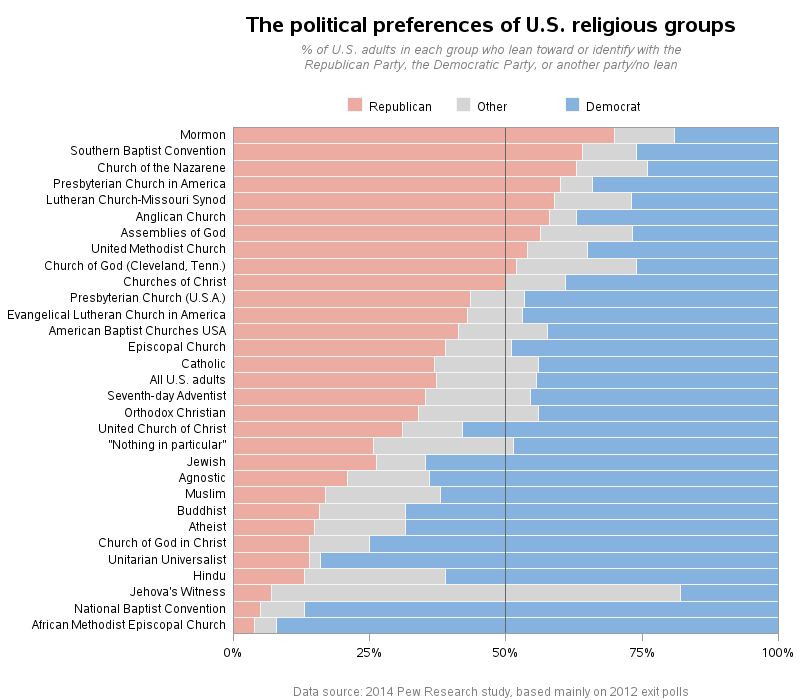 us_religious_political_leanings_republican