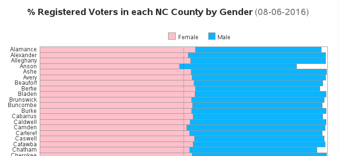 voter_gender_alphabetic