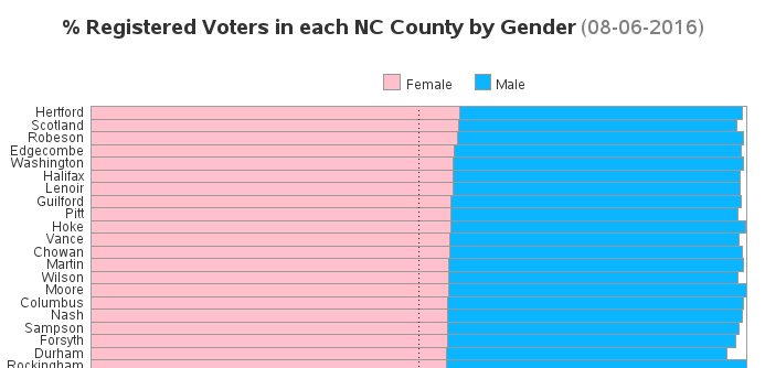 voter_gender_descending