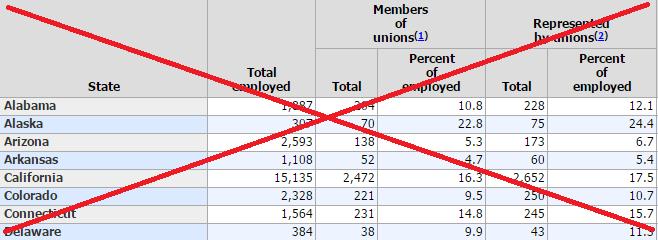 union_table